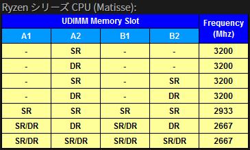 RyzenCPU(Matisse)_メモリ対応表