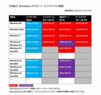 Windowsのサポートライフサイクル表 eyecatch